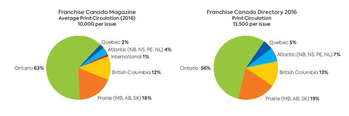 Franchise Canada Circulation Charts 2016